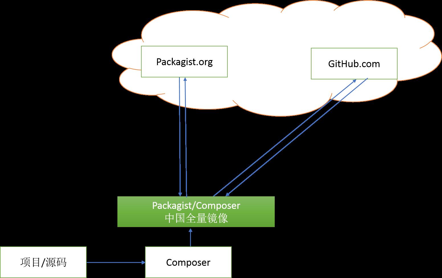 Packagist/Composer 中国全量镜像重装上阵