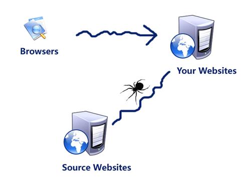 网站优化中三大核心:收录、排名与流量;做好之后妈妈再也不用担心我们网站优化了
