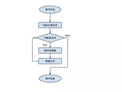 for 循环流程图.jpg