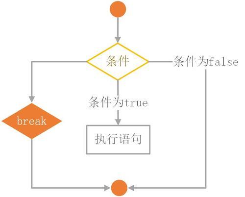 PHP丨PHP基础知识之流程控制for循环「理论篇」