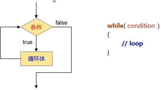 PHP丨PHP基础知识之流程控制WHILE循环「理论篇」